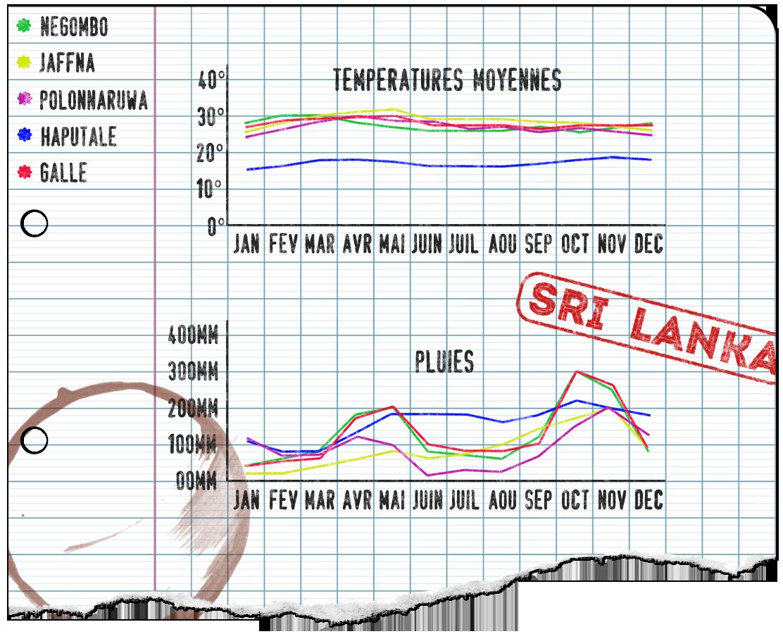 températures et pluies